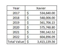 Xavier 2016 NCAA Tournament Shares Contribution