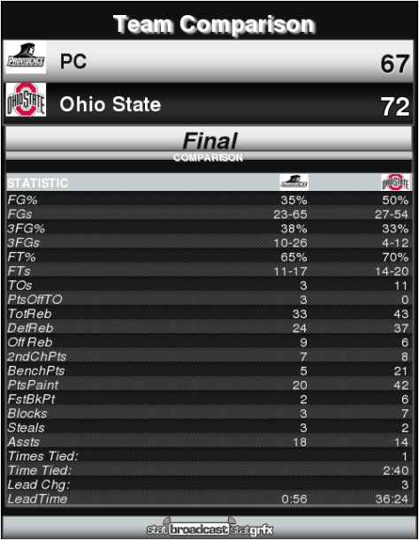 Providence vs Ohio State 11 17 16 Team Comparison StatBroadcast